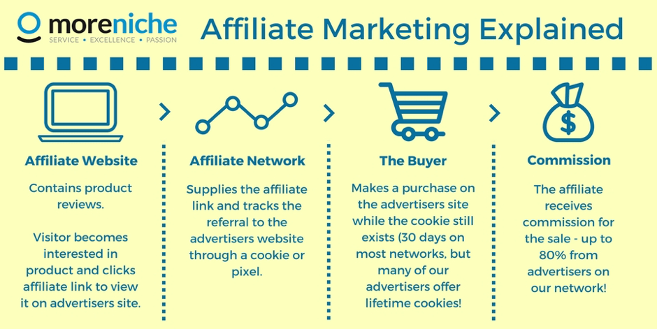 AffiliateMarketingExplained