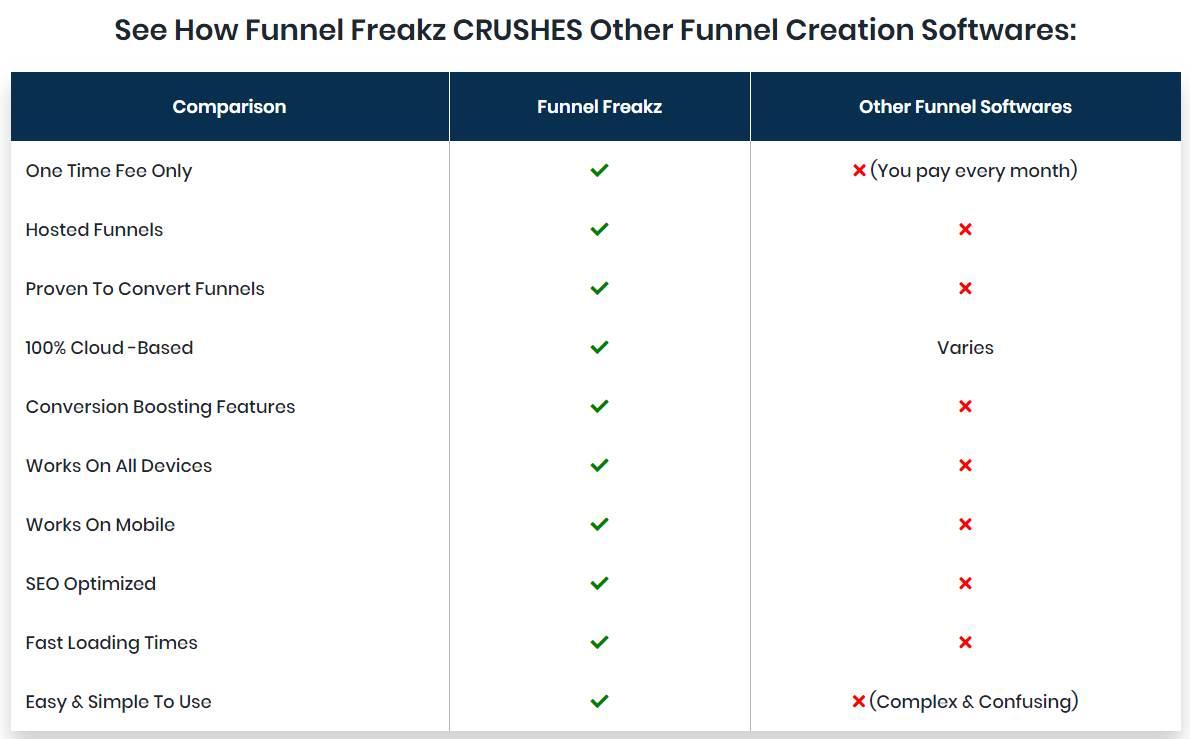 Funnel-Freakz-Comparion