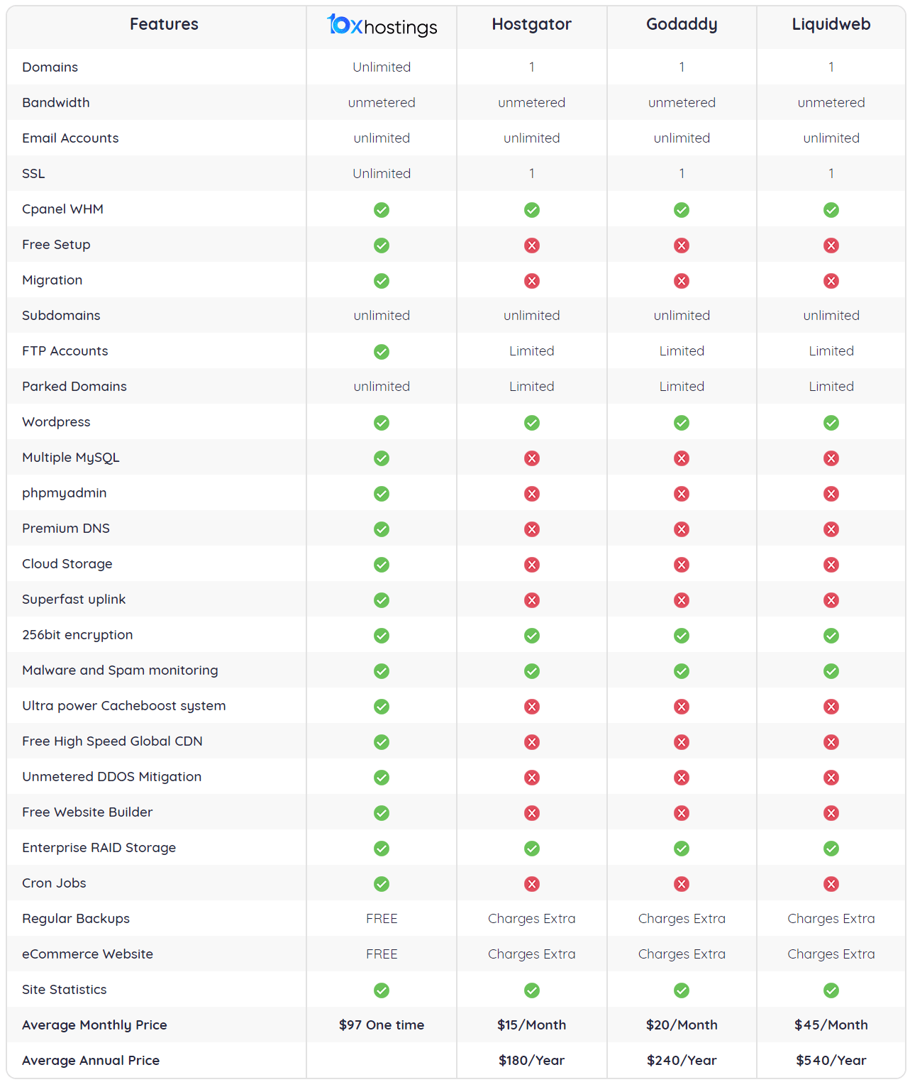 10XHostings-Review-4
