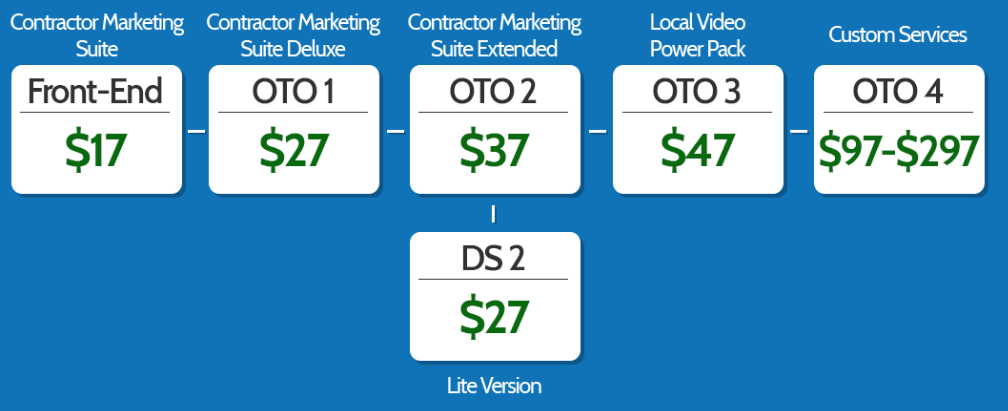 Contractor-Marketing-Suite-Review-otos