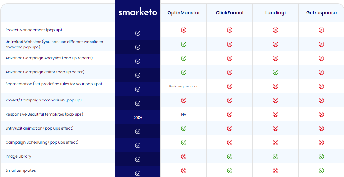 Smarketo-review-10