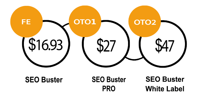 SEO-Buster-Review-Price