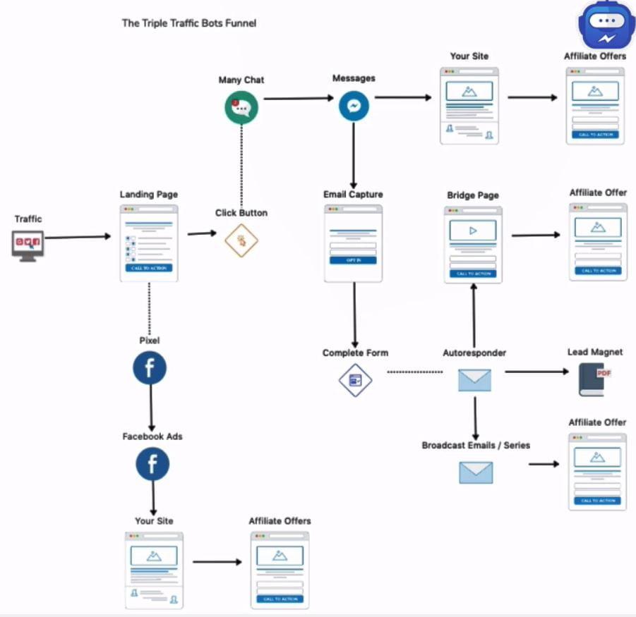 Triple-Traffic-Bots-Review--Work
