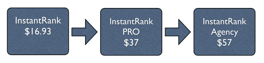 InstantRank-Review-Funnel
