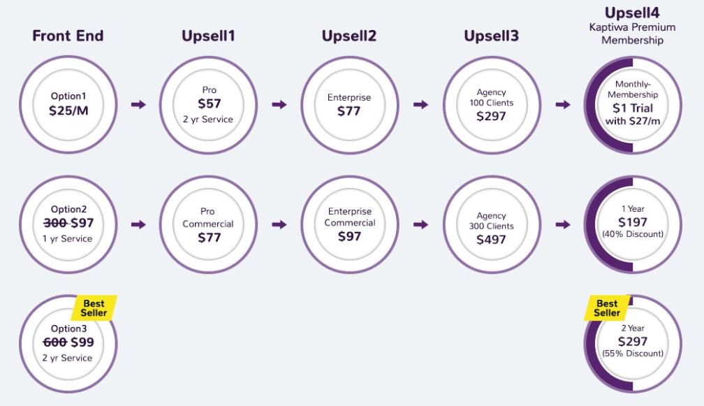 Kaptiwa-Review-funnel