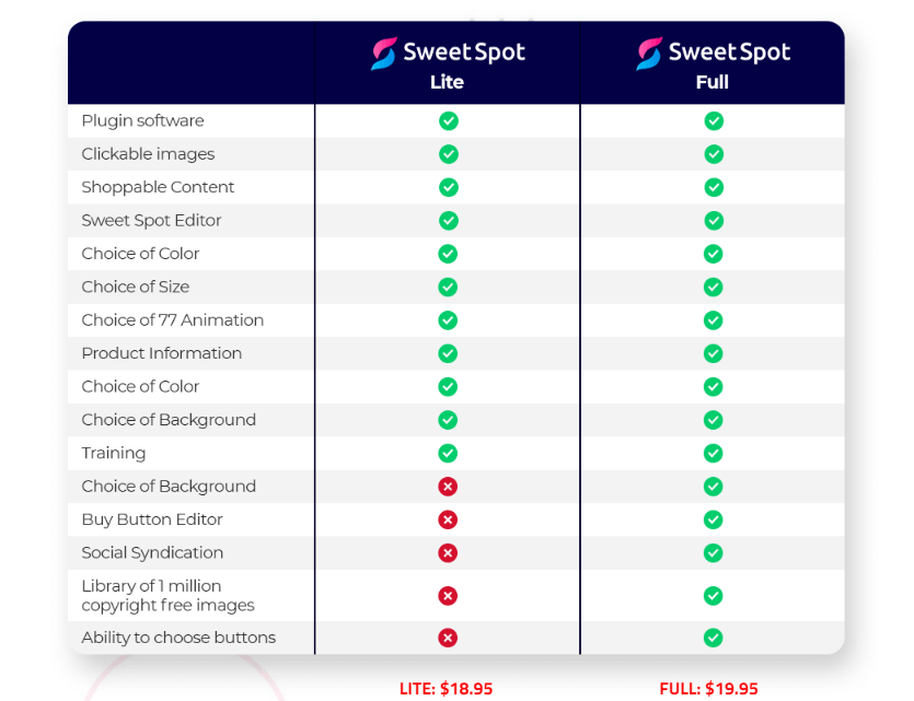 Sweet-Spot-Review-Price