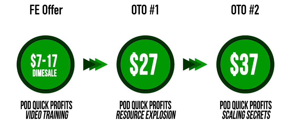 pod-quick-profits-review-funnels