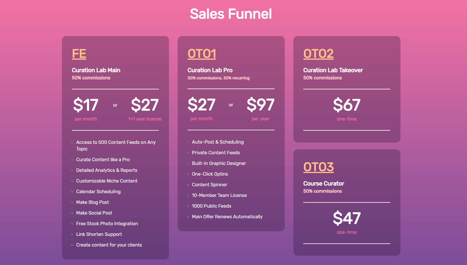 Curation Lab Review: Launch Discount and Special Bonus 90