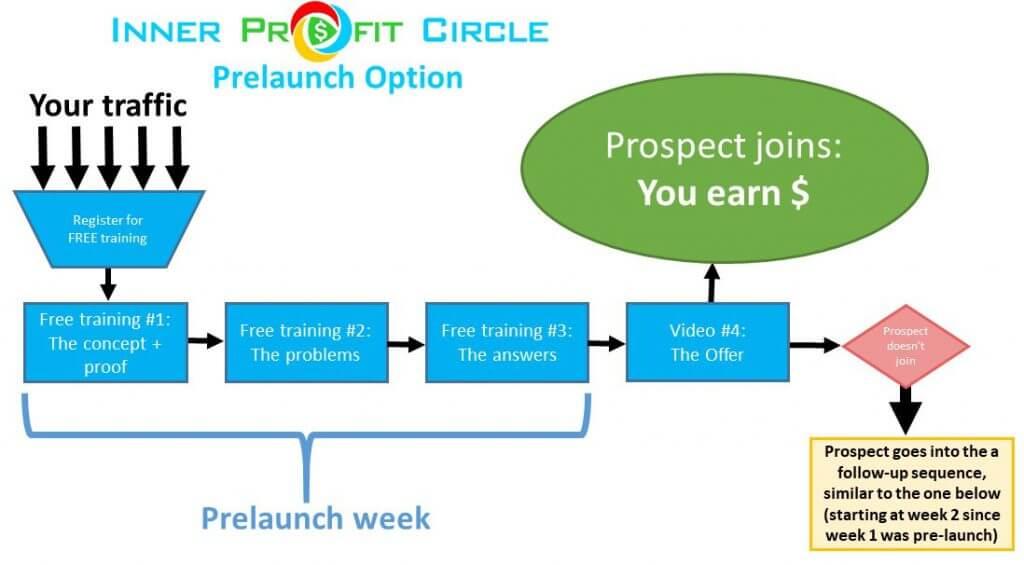 Inner-Profit-Circle-Review-2
