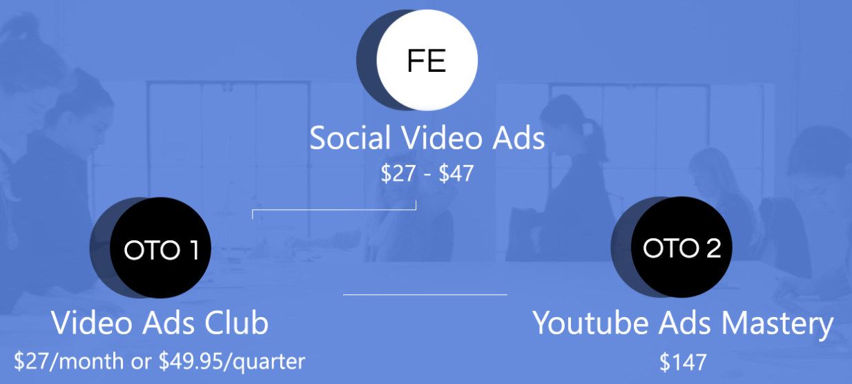 Social-Video-Ads-Review-Funnel