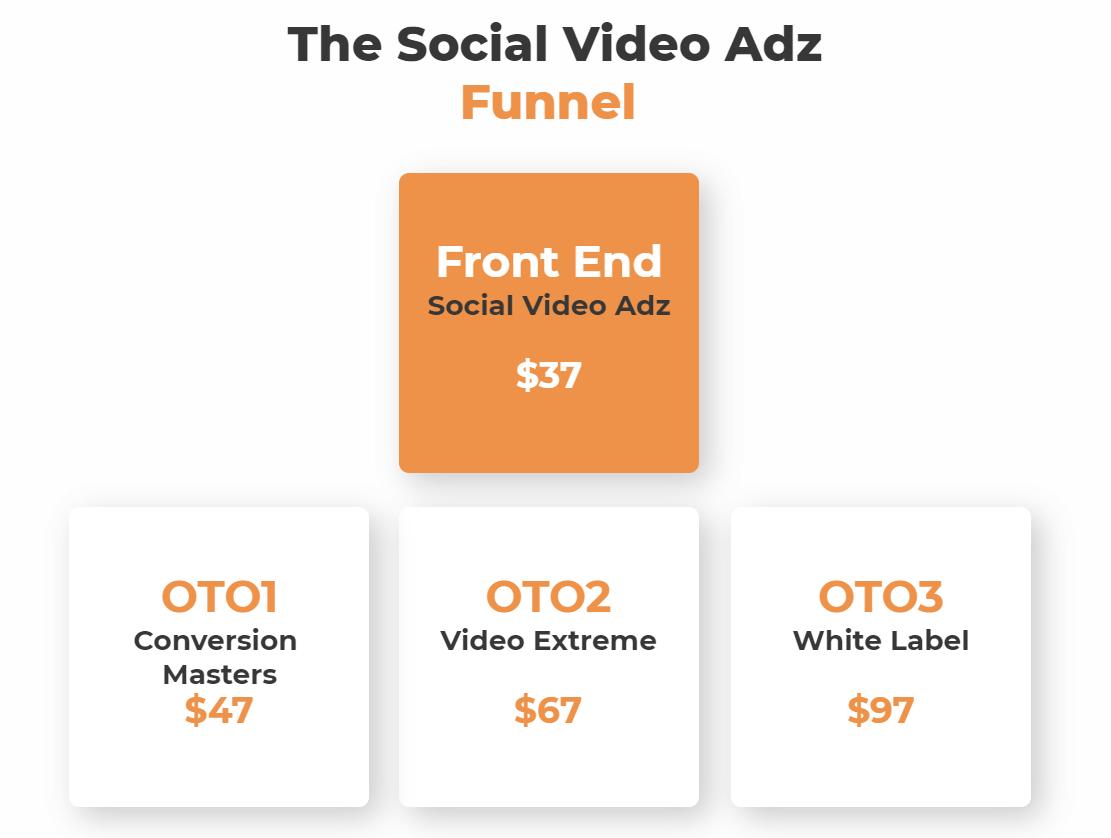 Social-Video-Adz-Review-Funnels