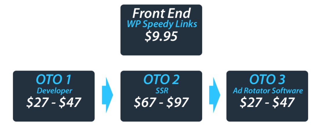 WP-Speedy-Links-Review-Funnels