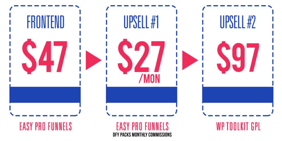 Easy-Pro-Webinars-Funnels