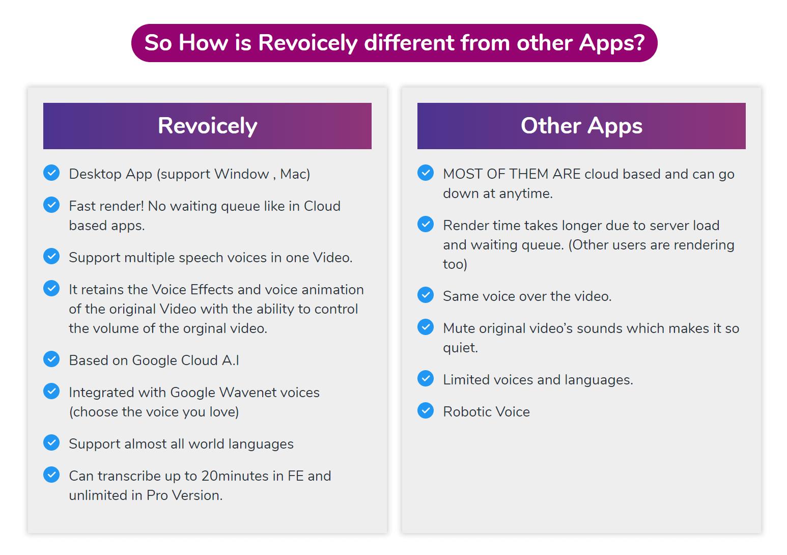 Revoicely-Comparison