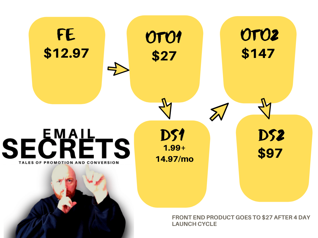Email-Secrets-Funnels