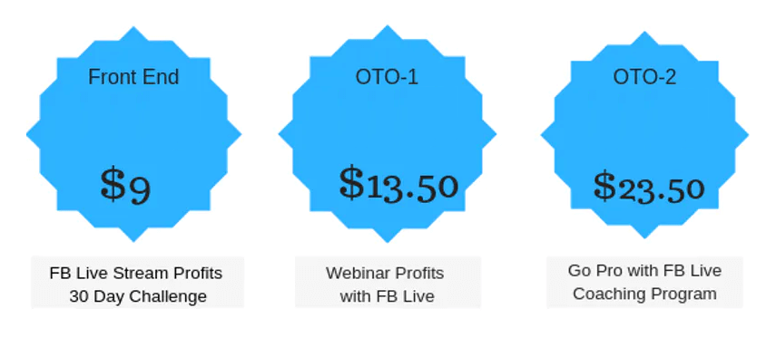 FB-Live-Stream-Profits-Review-Funnels