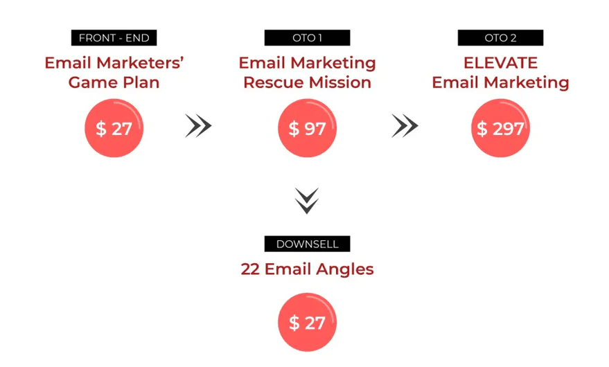 The-Email-Marketers-Game-Plan-Funnels