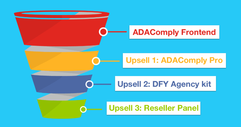 AdaComply-Funnels