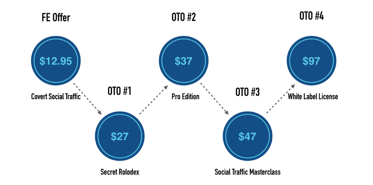 Covert-Social-Traffic-Review-Funnels