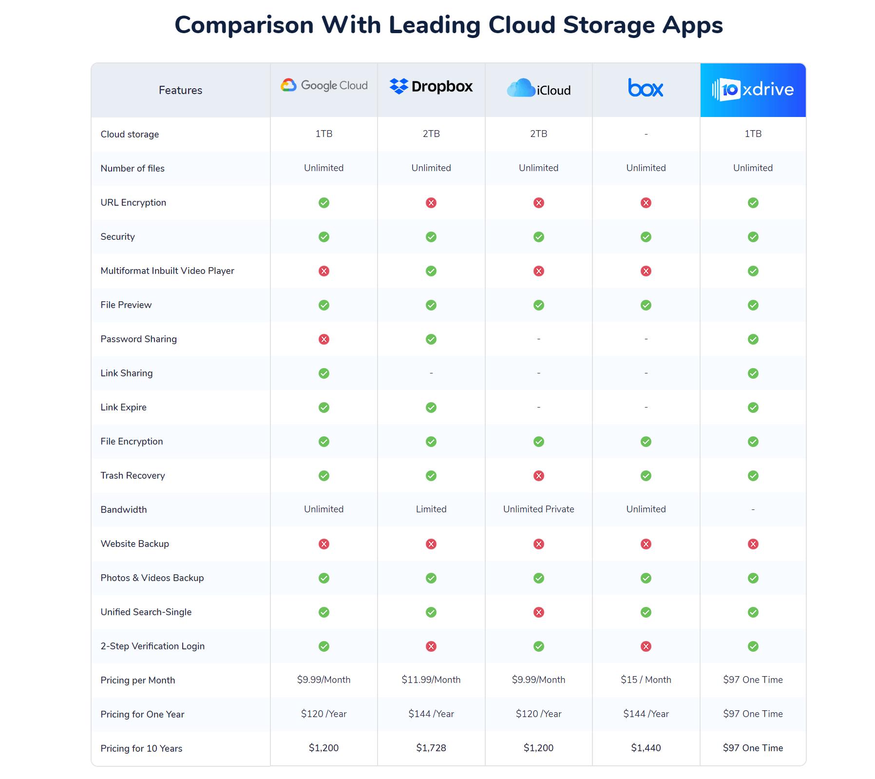 10xDrive-Review-Comparison