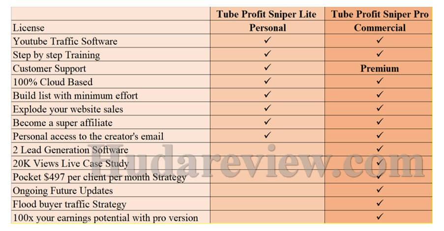 Tube-Profit-Sniper-Price2