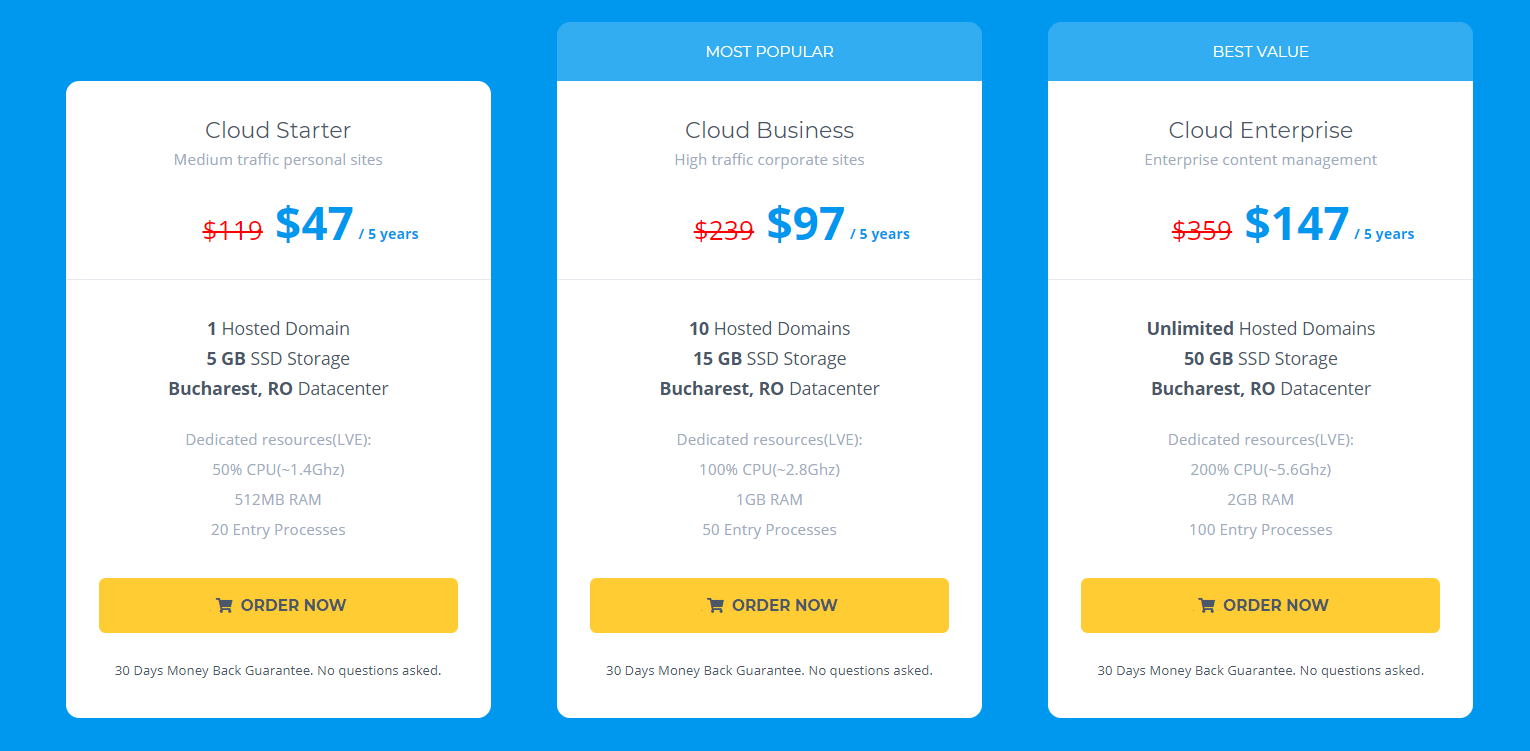5CloudHost-Review-Price-2