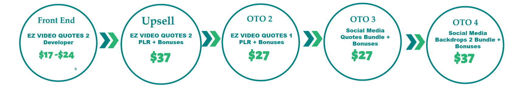EZ-Video-Quotes-2-Review-Funnel