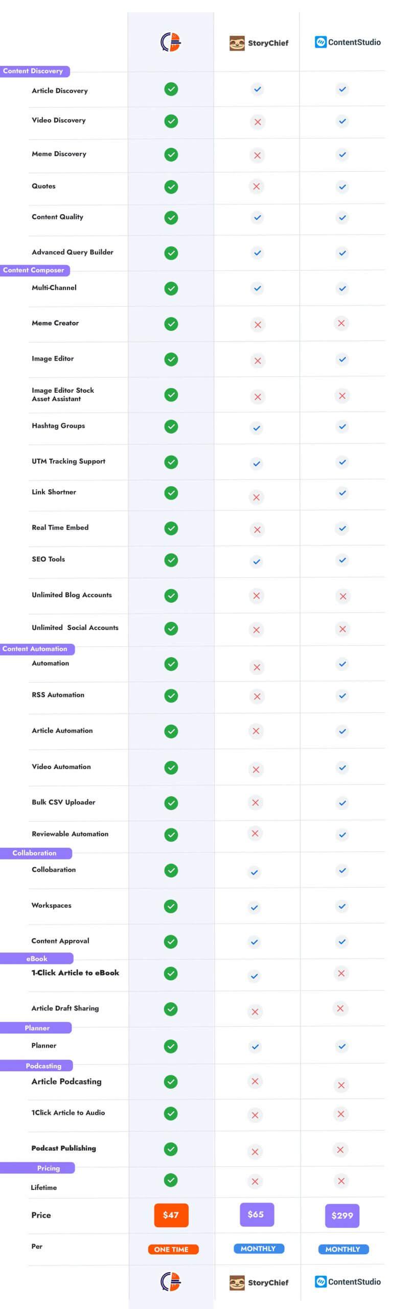 ContentBurger-Comparison