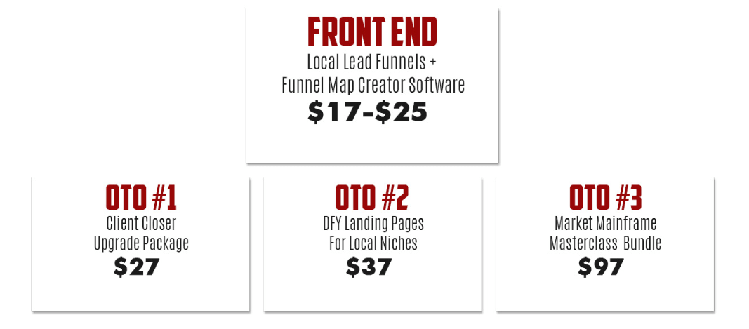 Local-Lead-Funnels-Funnel
