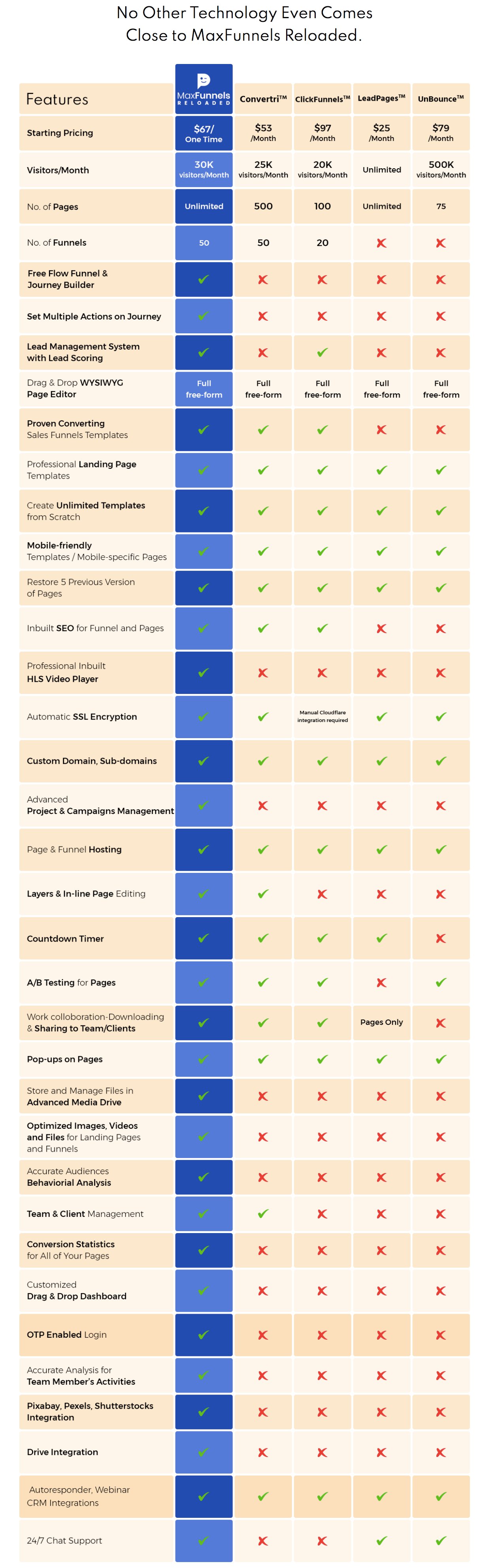 MaxFunnels-Reloaded-Review-Comparison
