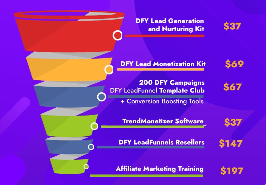 DFY-LeadFunnel-Funnels