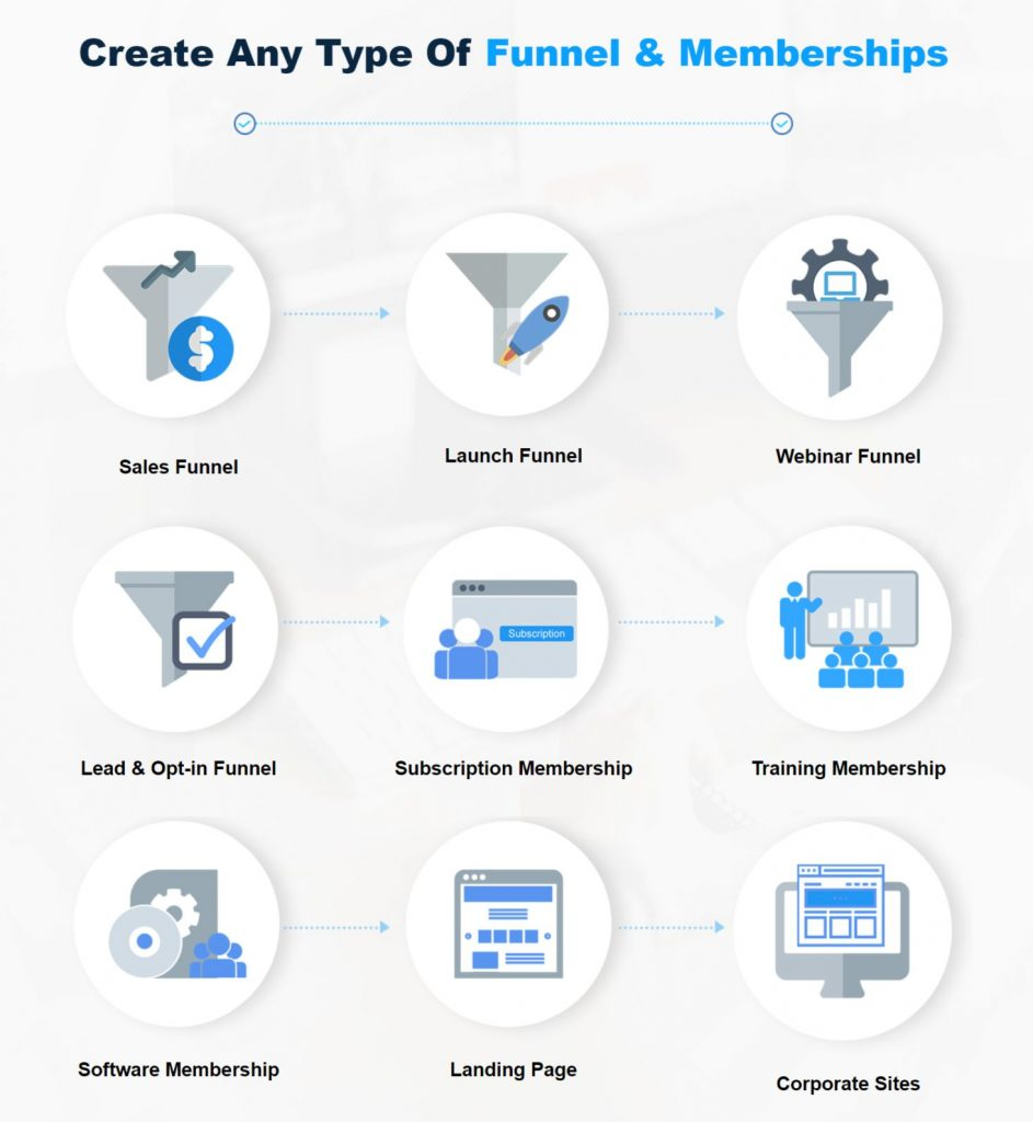 CloudFunnels-Summary
