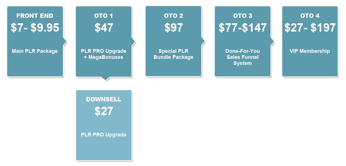 The-Organized-Life-PLR-Funnels