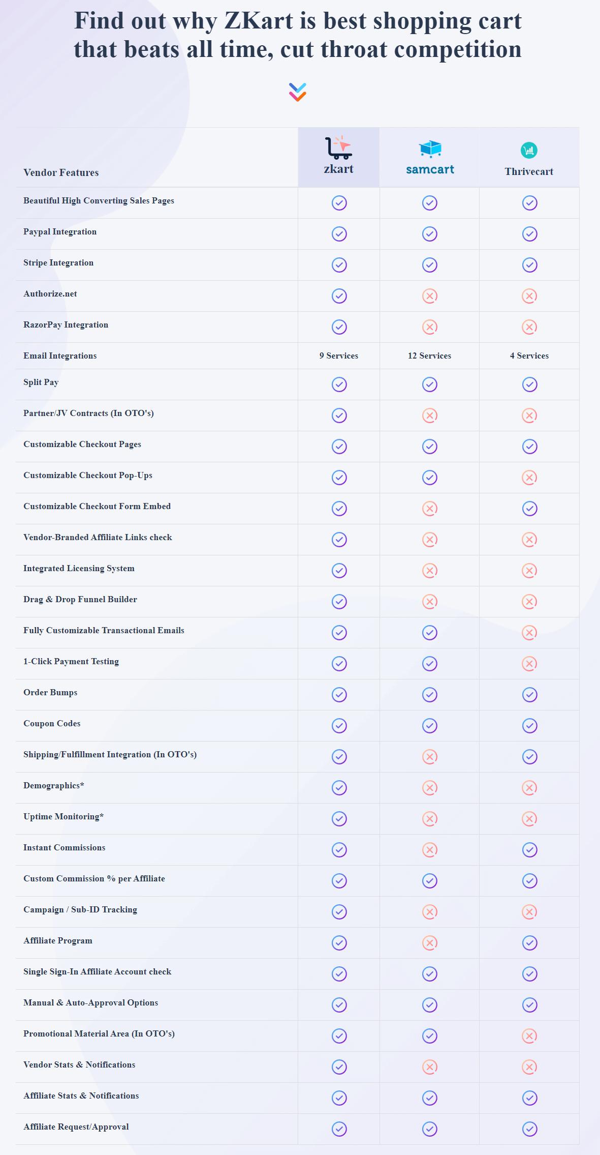 ZKart-Comparison