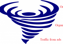 increase-traffic-for-new-websites-by-cyclone-model