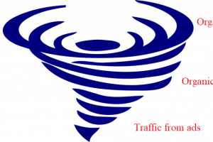 How To Increase Traffic For New Websites According To The Cyclone Model?