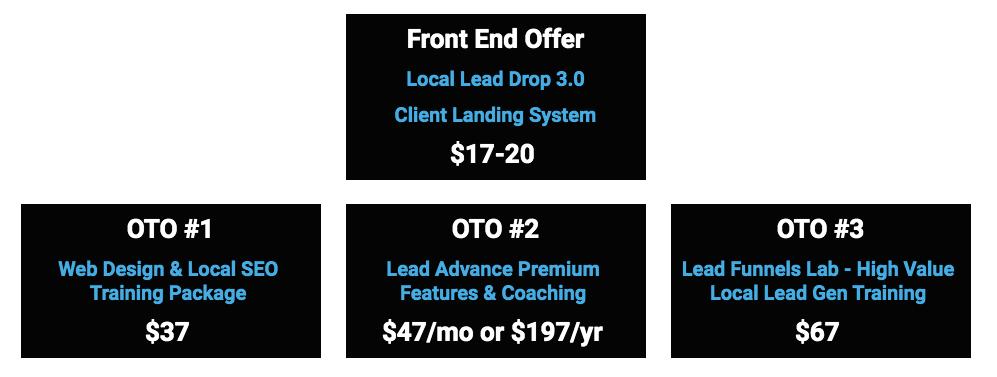 Local-Lead-Drop-3-0-Funnels