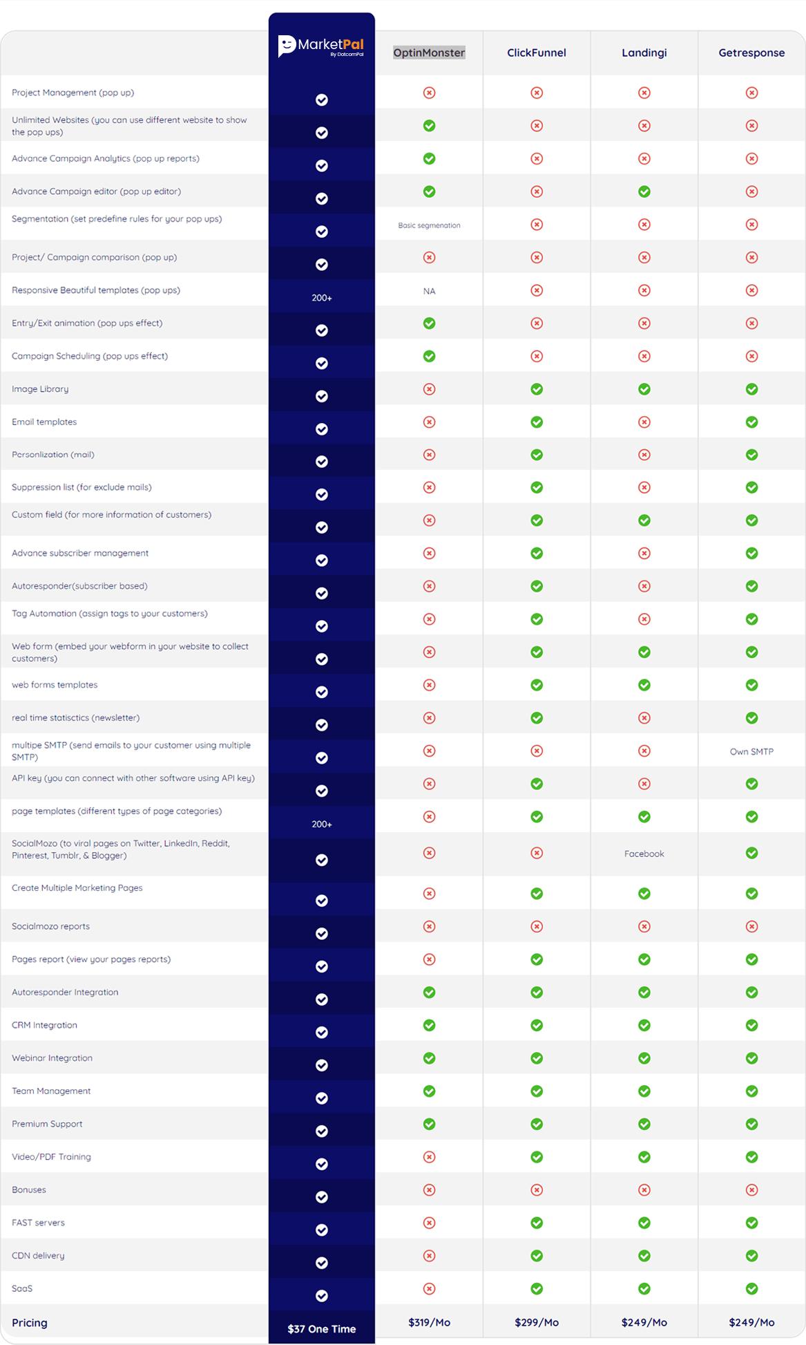 MarketPal-comparison