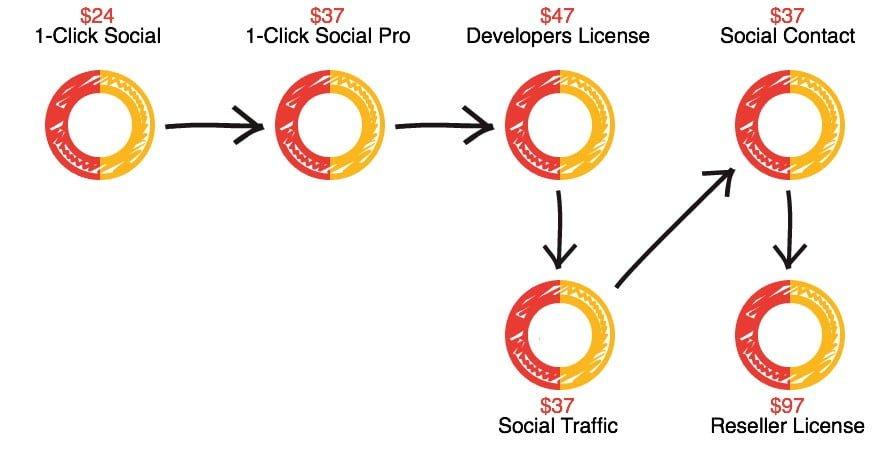 1-Click-Social-oto
