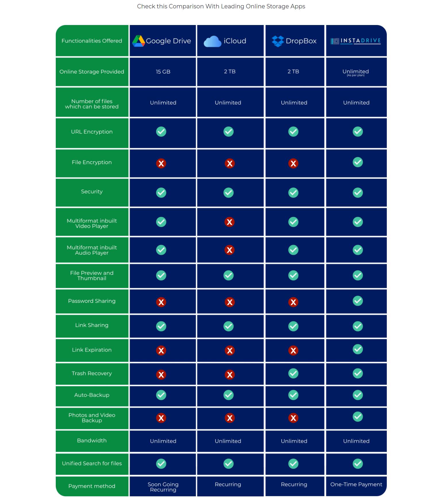 InstaDrive-Comparison