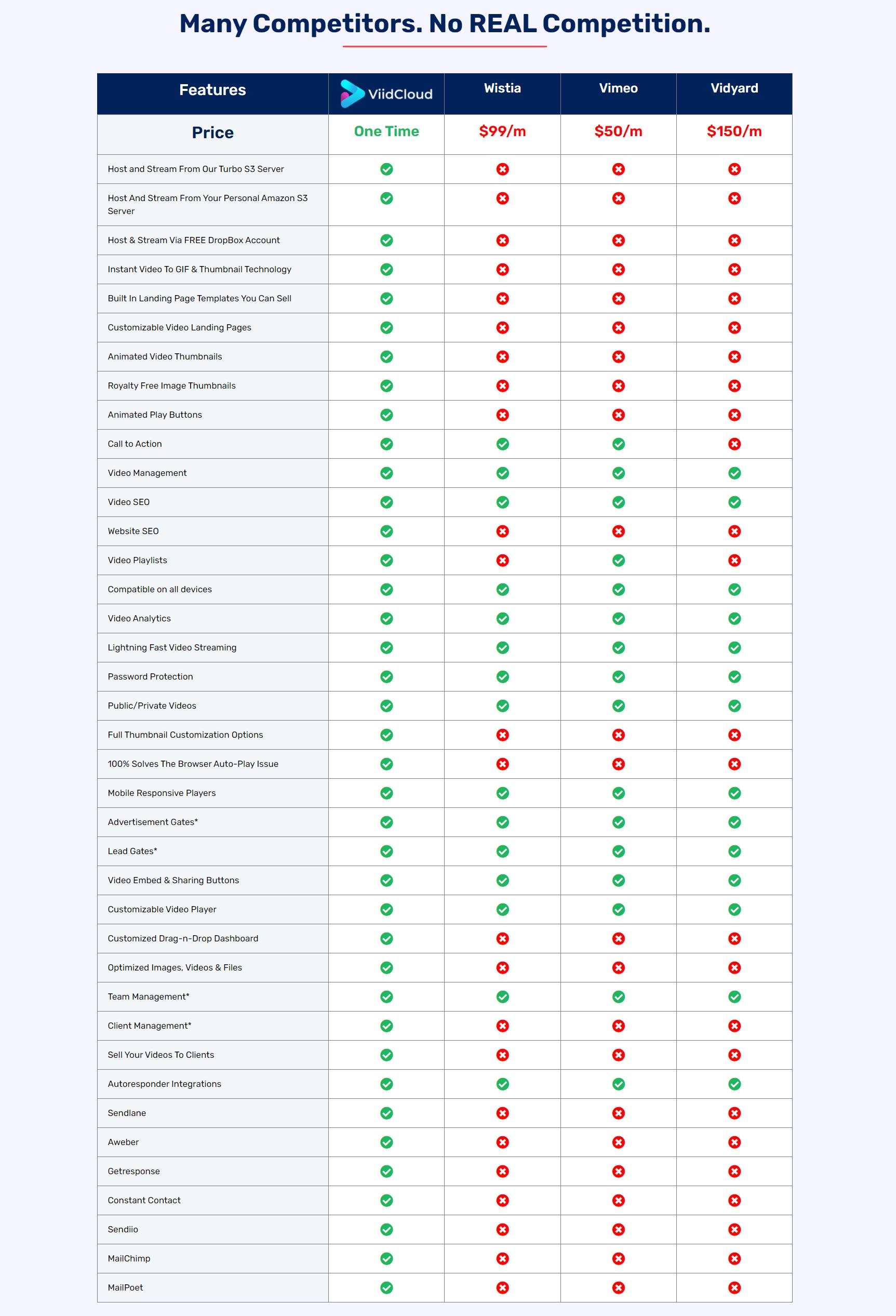 ViidCloud-Review-Comparison