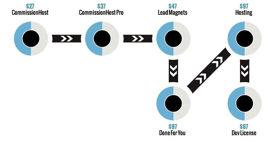 Commission-Host-oto