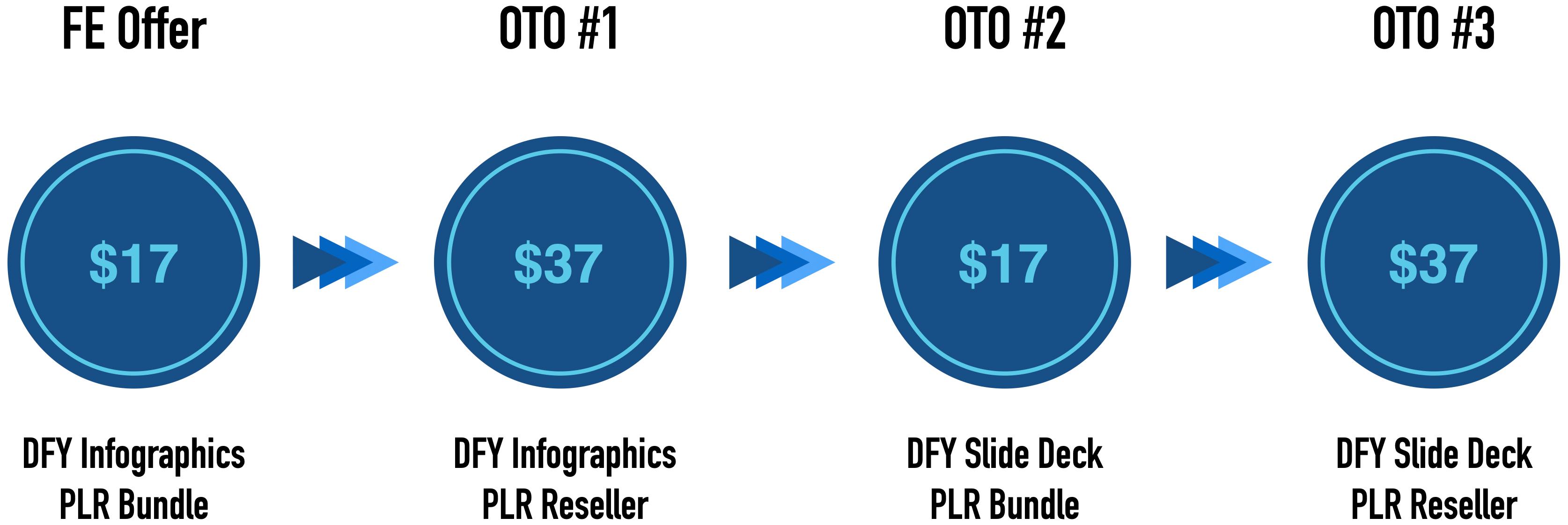 DFY-Infographics-PLR-Bundle-oto