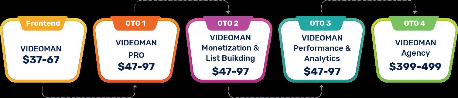 VideoMan-oto