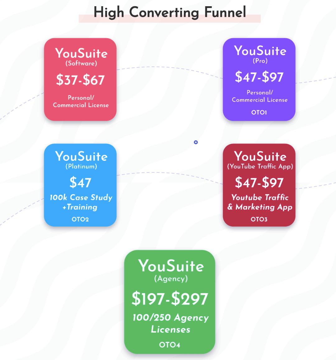 YouSuite-Funnels