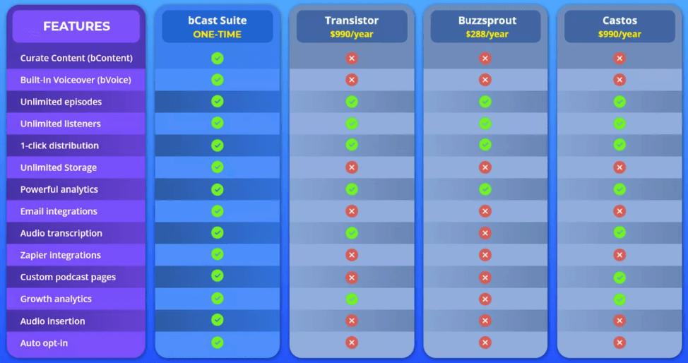 bCast-Suite-Using