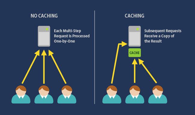 How-To-Fix-Server-Response-Time-4